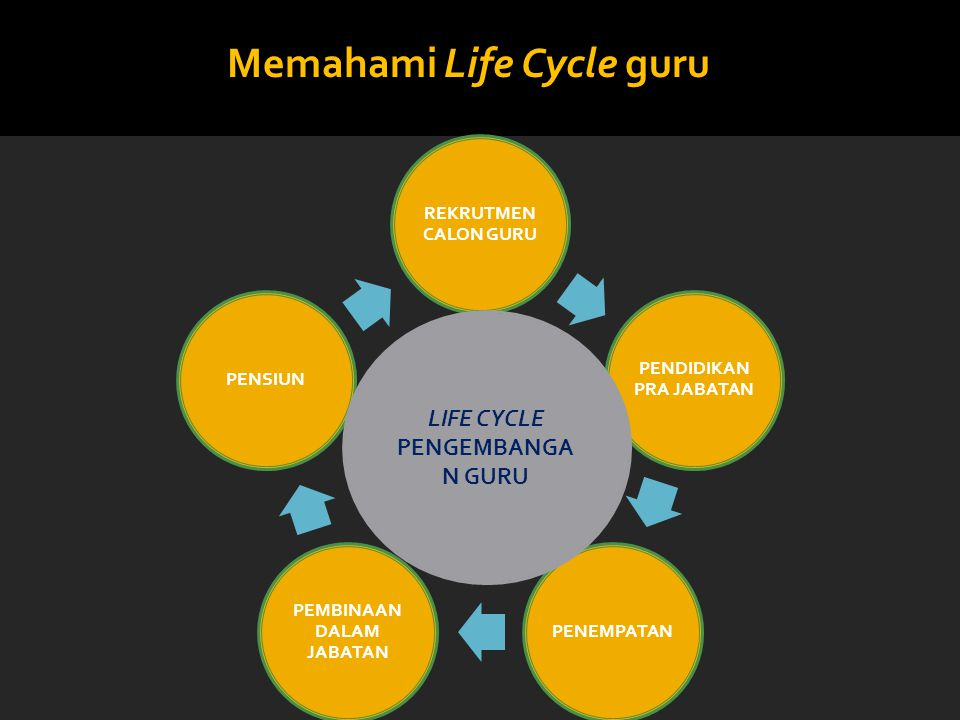 Memahami Life Cycle guru