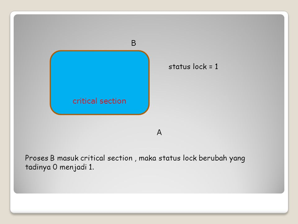 B critical section. status lock = 1. A.