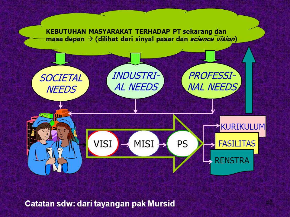 PROFESSI- NAL NEEDS SOCIETAL NEEDS INDUSTRI- AL NEEDS VISI MISI PS