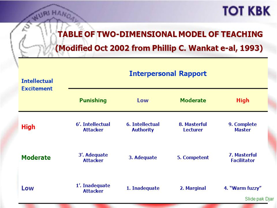 TABLE OF TWO-DIMENSIONAL MODEL OF TEACHING