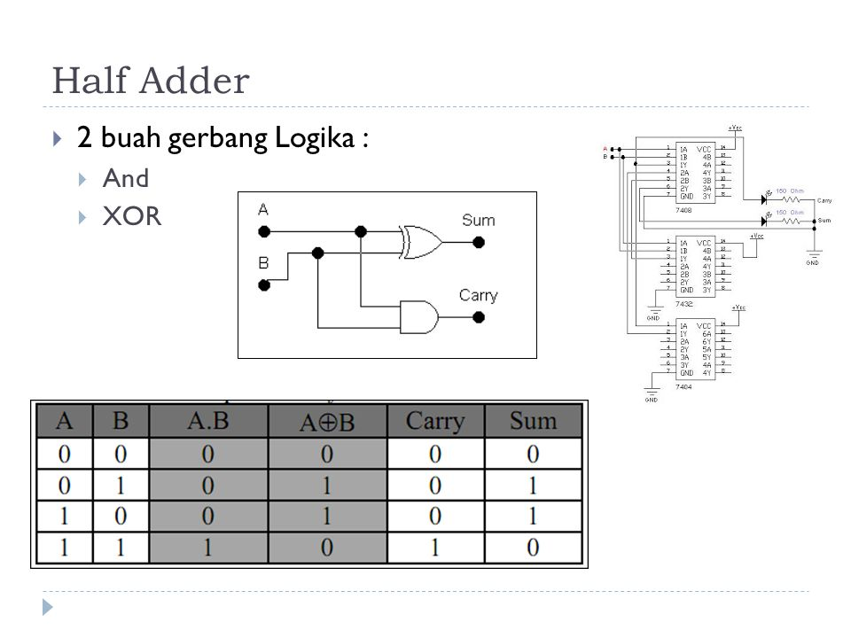 Half Adder 2 buah gerbang Logika : And XOR
