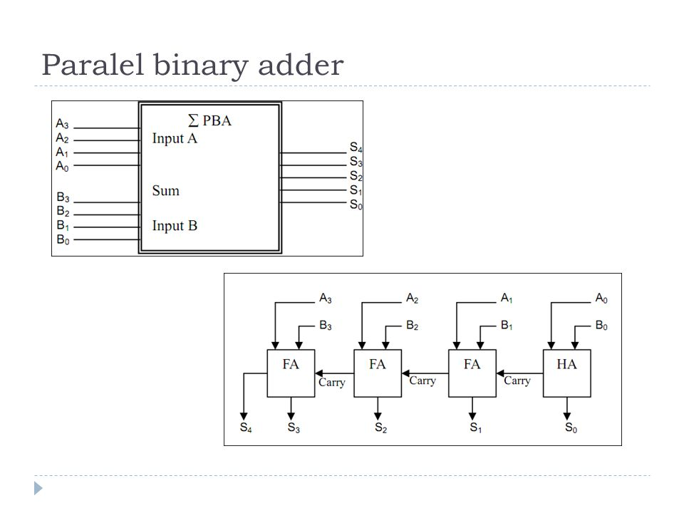 Paralel binary adder