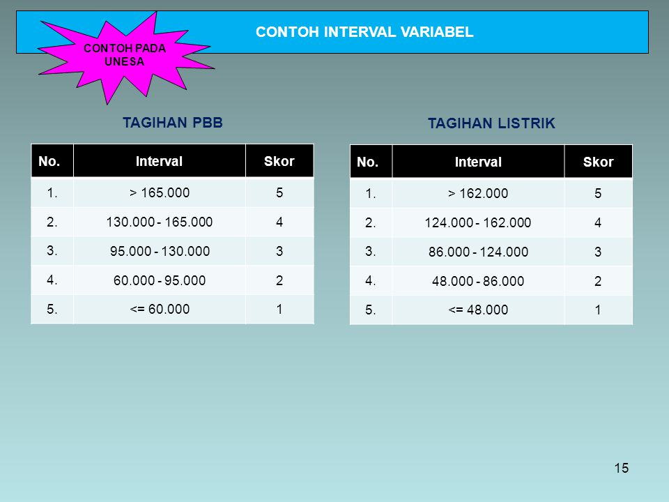 CONTOH INTERVAL VARIABEL