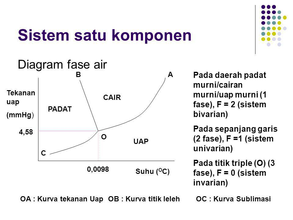 Jurnal diagram fasa air auto electrical wiring diagram wujud zat dan kesetimbangan fase ppt download rh slideplayer info critical point thermodynamics jurnal diagram fasa biner fenol air ccuart Choice Image
