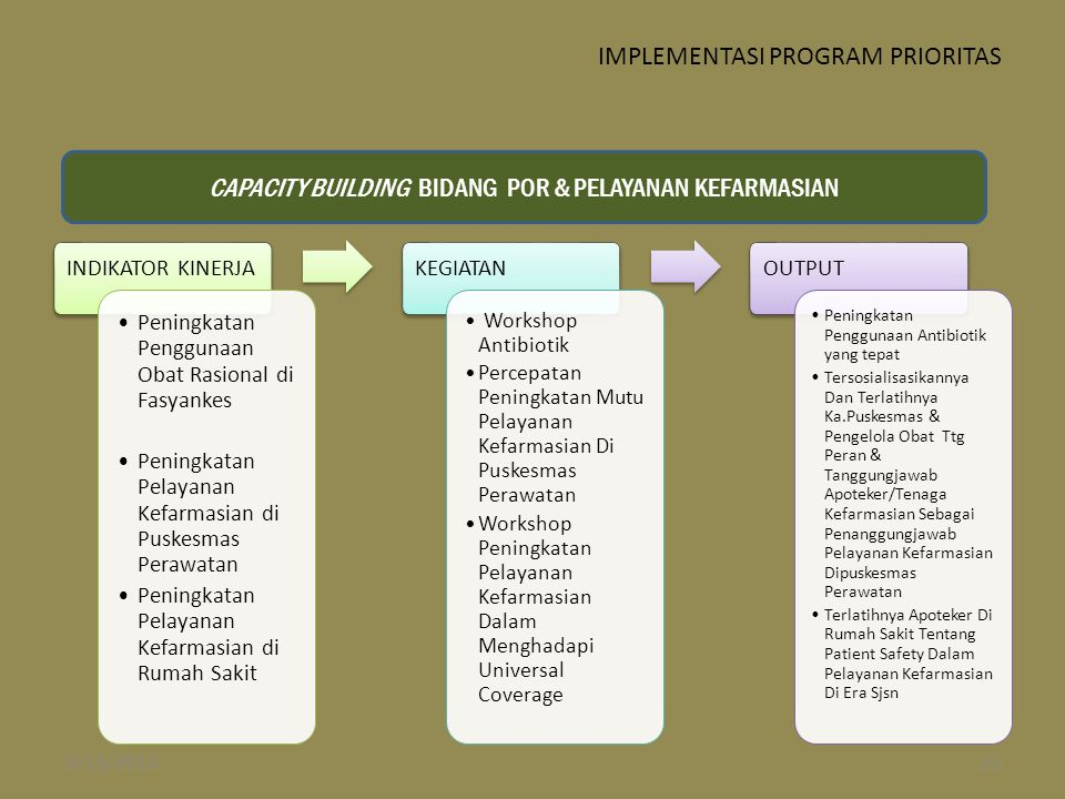 IMPLEMENTASI PROGRAM PRIORITAS