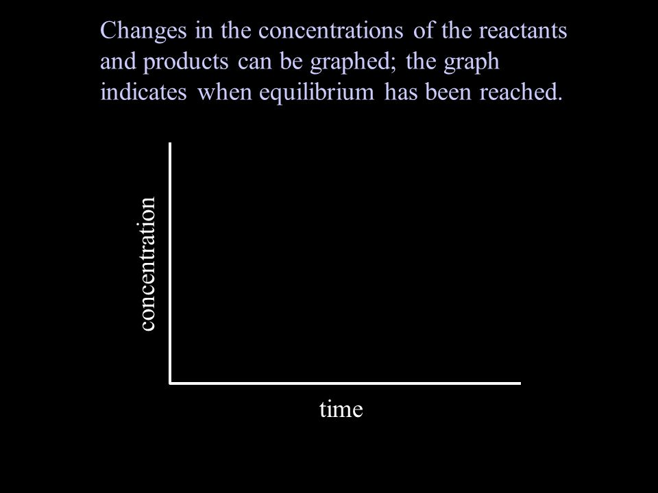 Changes in the concentrations of the reactants and products can be graphed; the graph indicates when equilibrium has been reached.