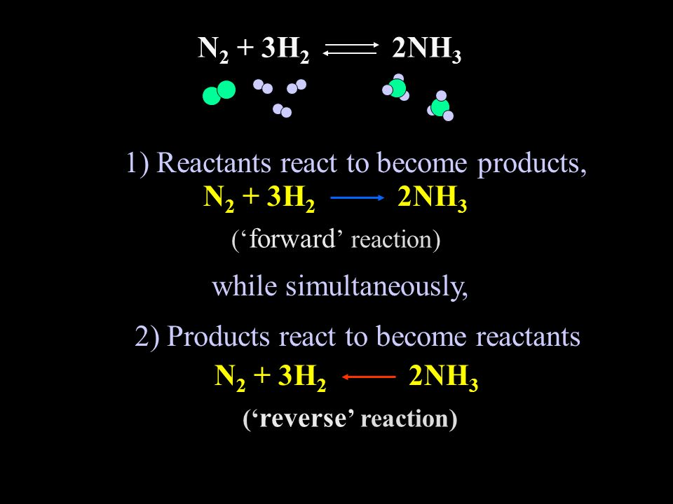 1) Reactants react to become products, N2 + 3H2 2NH3