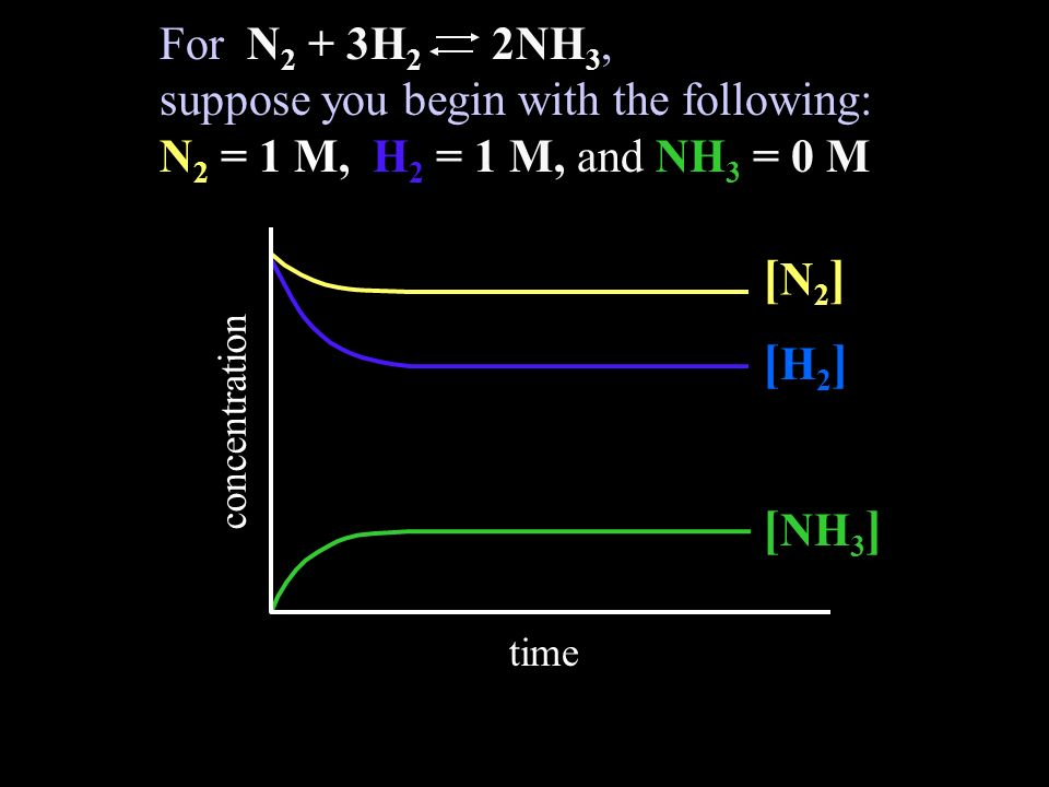 For N2 + 3H2 2NH3, suppose you begin with the following: N2 = 1 M, H2 = 1 M, and NH3 = 0 M.