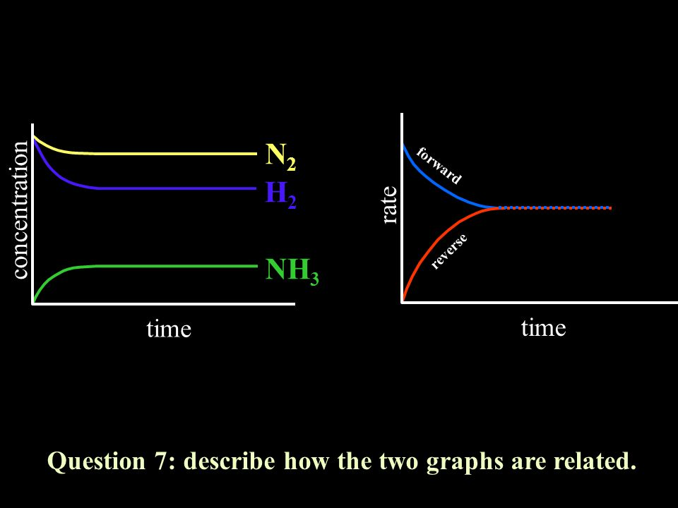 Question 7: describe how the two graphs are related.