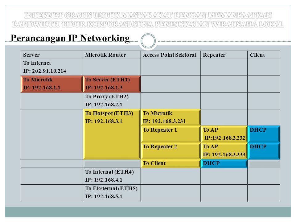 Perancangan IP Networking