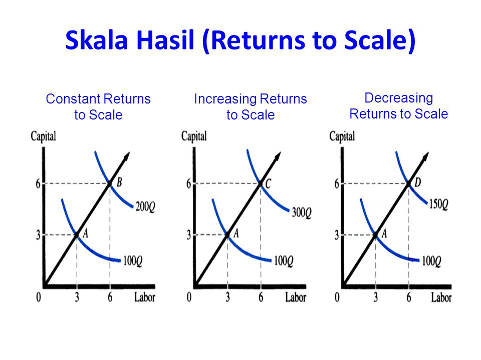 Skala Hasil (Returns to Scale)