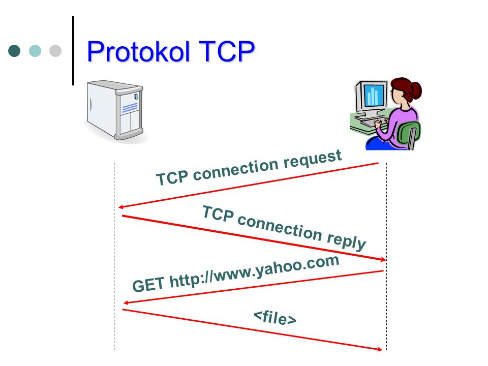 Protokol TCP TCP connection request TCP connection reply