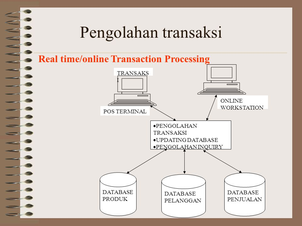 Pengolahan transaksi Real time/online Transaction Processing TRANSAKSI