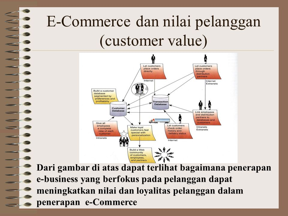 E-Commerce dan nilai pelanggan (customer value)