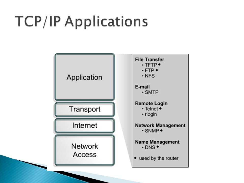 TCP/IP Applications