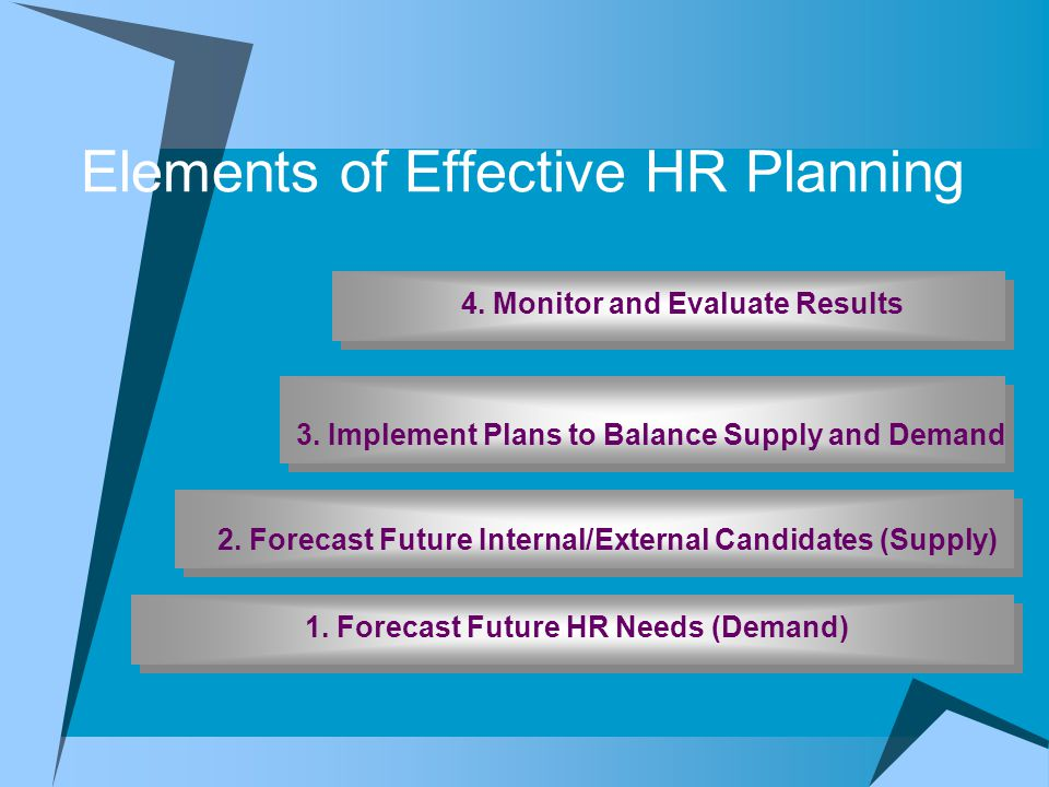 Elements of Effective HR Planning