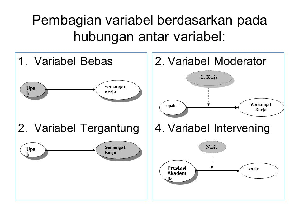 Contoh Skripsi Variabel Moderating Contoh Soal Dan Materi Pelajaran 8