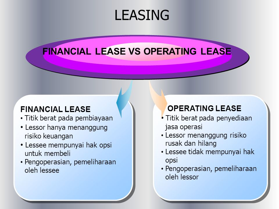 LEASING FINANCIAL LEASE VS OPERATING LEASE FINANCIAL LEASE