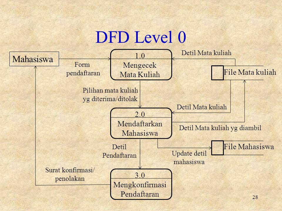 Chapter 7 pengembangan sistem ppt download 28 dfd ccuart Choice Image