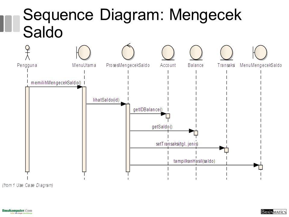 Togaf 9 fundamental 6 uml introduction ppt download 73 sequence diagram mengecek saldo ccuart Choice Image