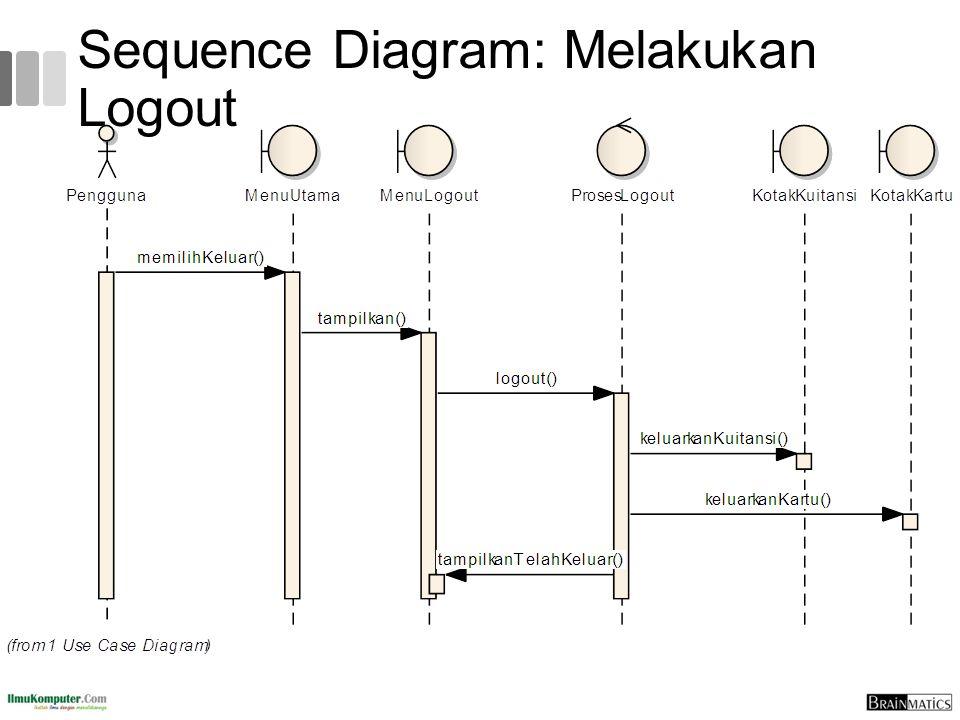 Togaf 9 fundamental 6 uml introduction ppt download 76 sequence diagram melakukan logout ccuart Image collections