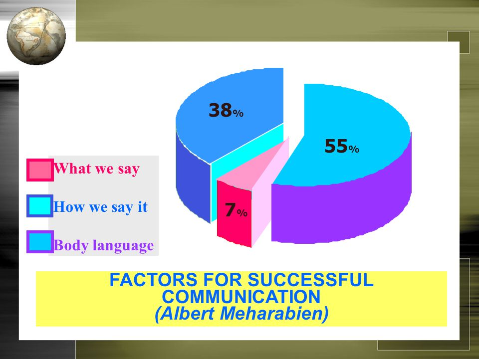 FACTORS FOR SUCCESSFUL COMMUNICATION