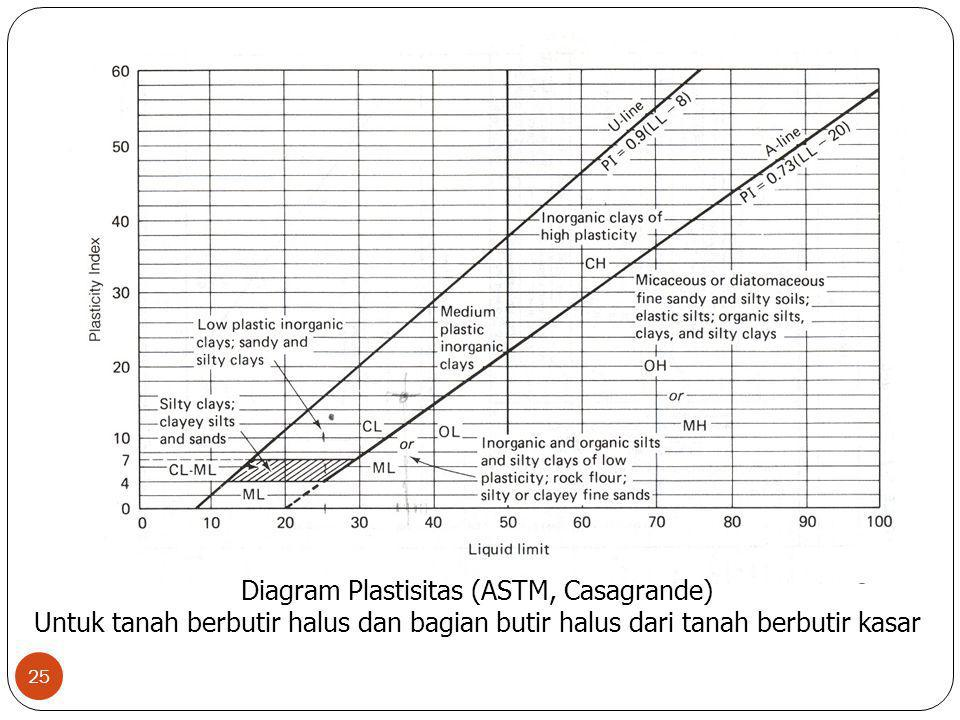 Diagram Plastisitas (ASTM, Casagrande)