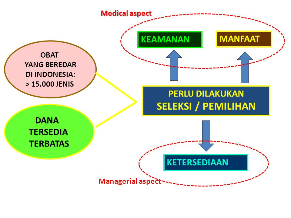 Manajemen farmasi i pengelolaan obat di apotek ppt download 3 seleksi pemilihan ccuart Images