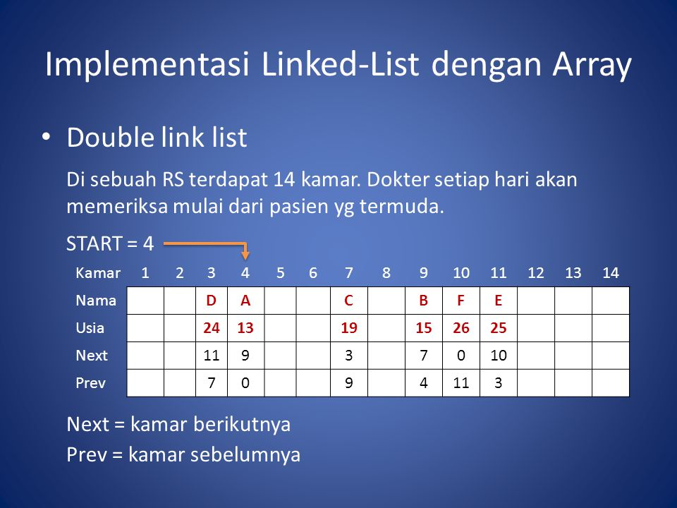 Implementasi Linked-List dengan Array