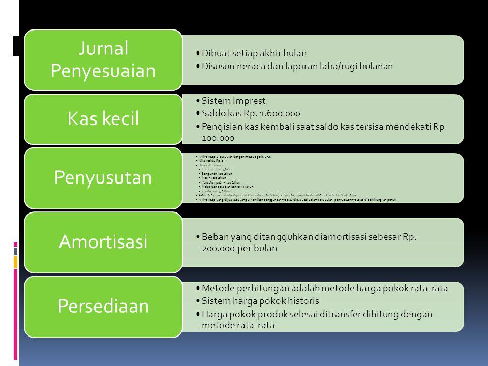 Praktik Kerja Akuntansi Biaya Politeknik Negeri Samarinda Ppt Download