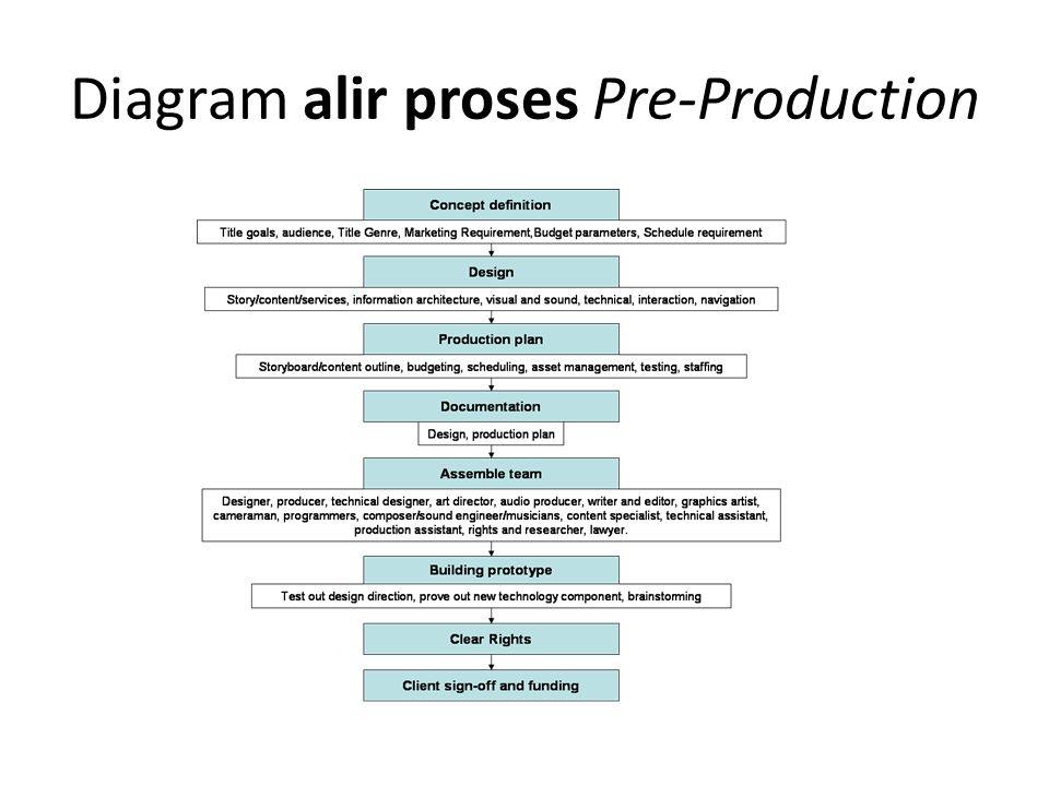 Smk pgri 1 kota tangerang alir proses produksi produk multimedia 4 diagram alir proses pre production ccuart Choice Image