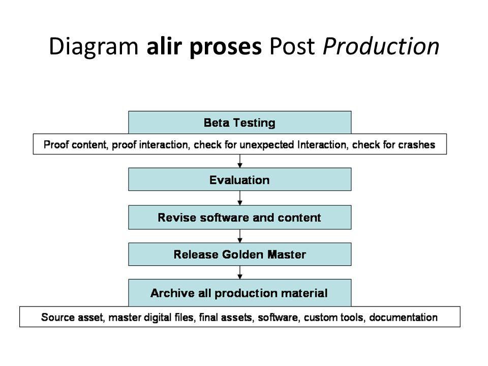 Smk pgri 1 kota tangerang alir proses produksi produk multimedia 8 diagram alir proses post production ccuart Image collections