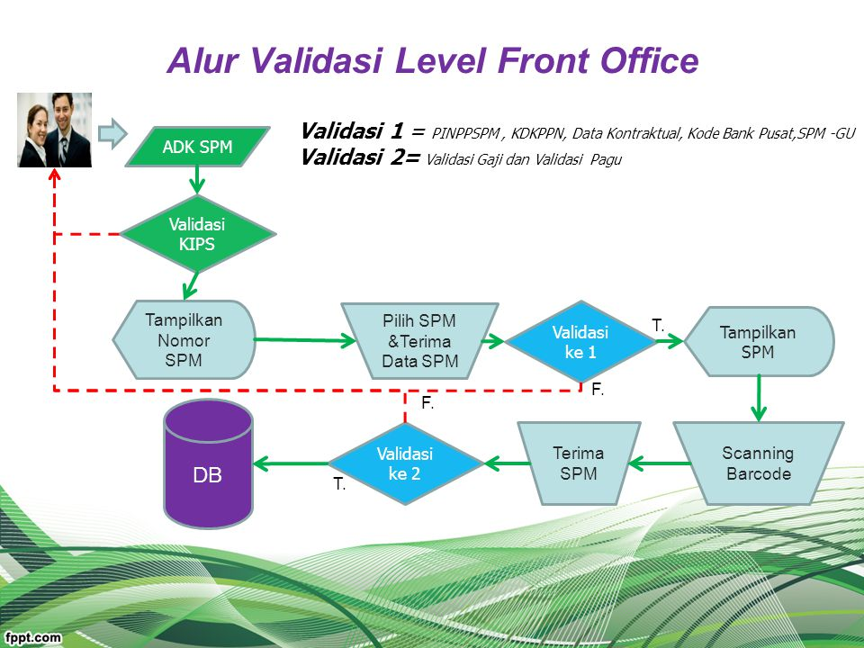 Alur Validasi Level Front Office