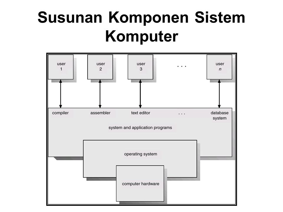 Sistem komputer hardware software 1 operating system ppt download 2 susunan komponen sistem komputer ccuart