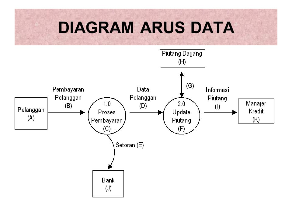 Materi 4 dokumentasi sistem informasi akuntansi ppt download 7 diagram arus data ccuart Gallery