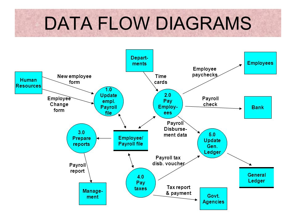 DATA FLOW DIAGRAMS Depart- ments Employees Employee paychecks Human
