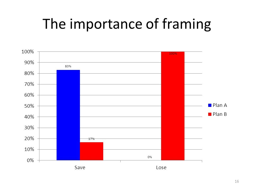 The importance of framing