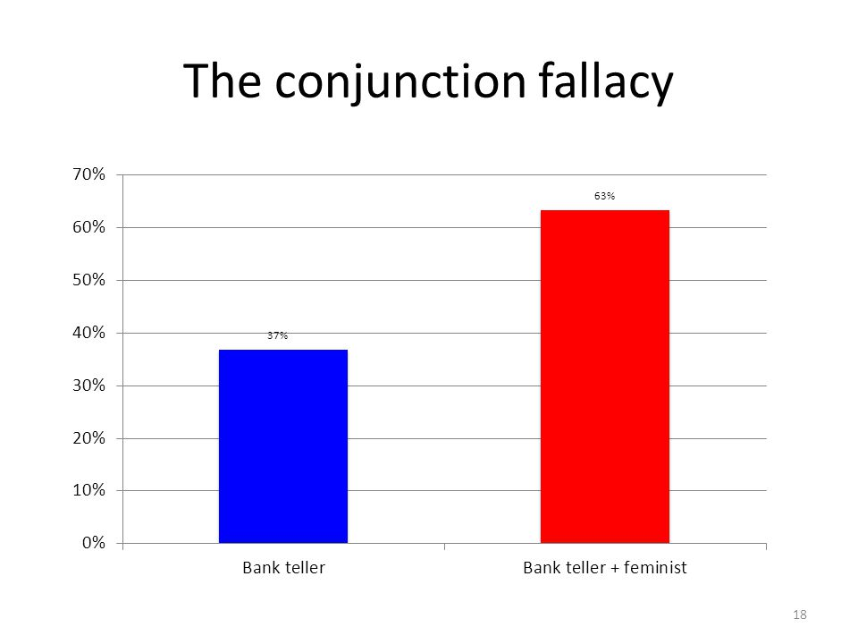 The conjunction fallacy
