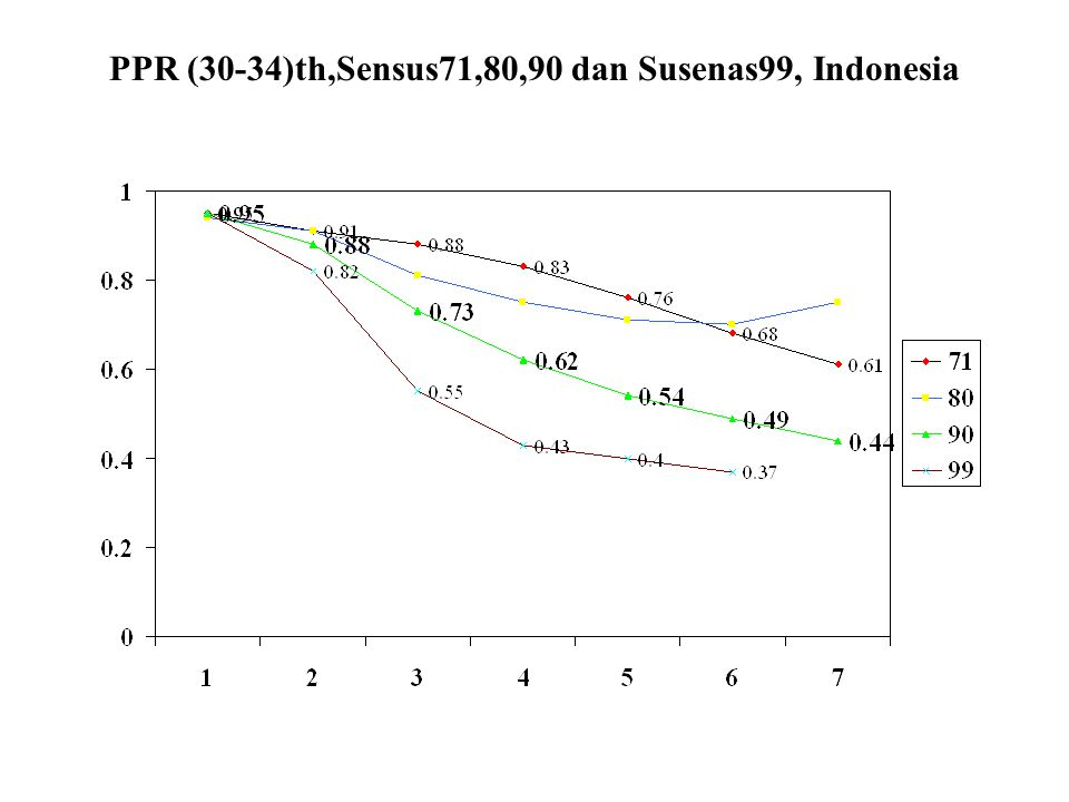 PPR (30-34)th,Sensus71,80,90 dan Susenas99, Indonesia