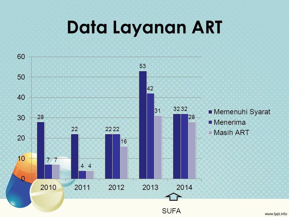 Data Layanan ART SUFA