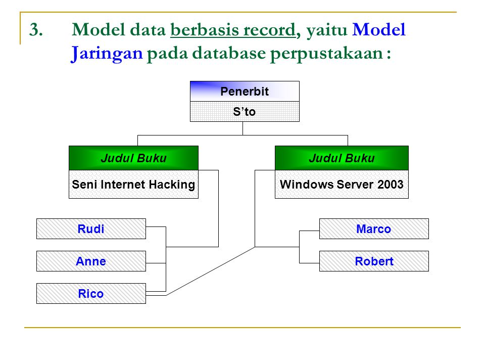 Model data berbasis record, yaitu Model Jaringan pada database perpustakaan :
