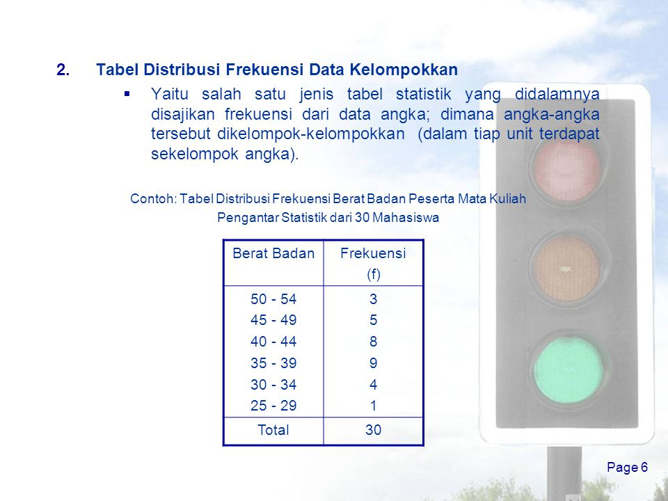 Tabel Distribusi Frekuensi Data Kelompokkan