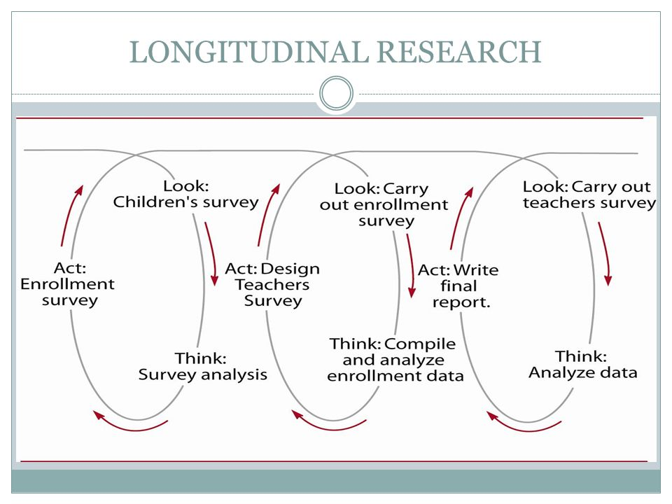 LONGITUDINAL RESEARCH