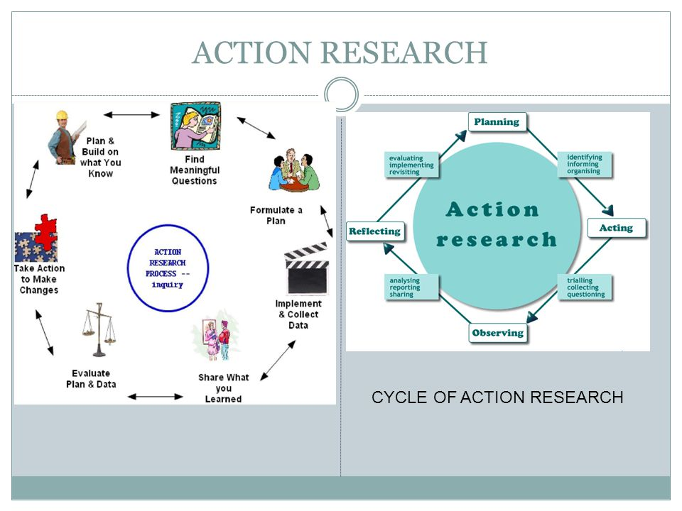 ACTION RESEARCH CYCLE OF ACTION RESEARCH