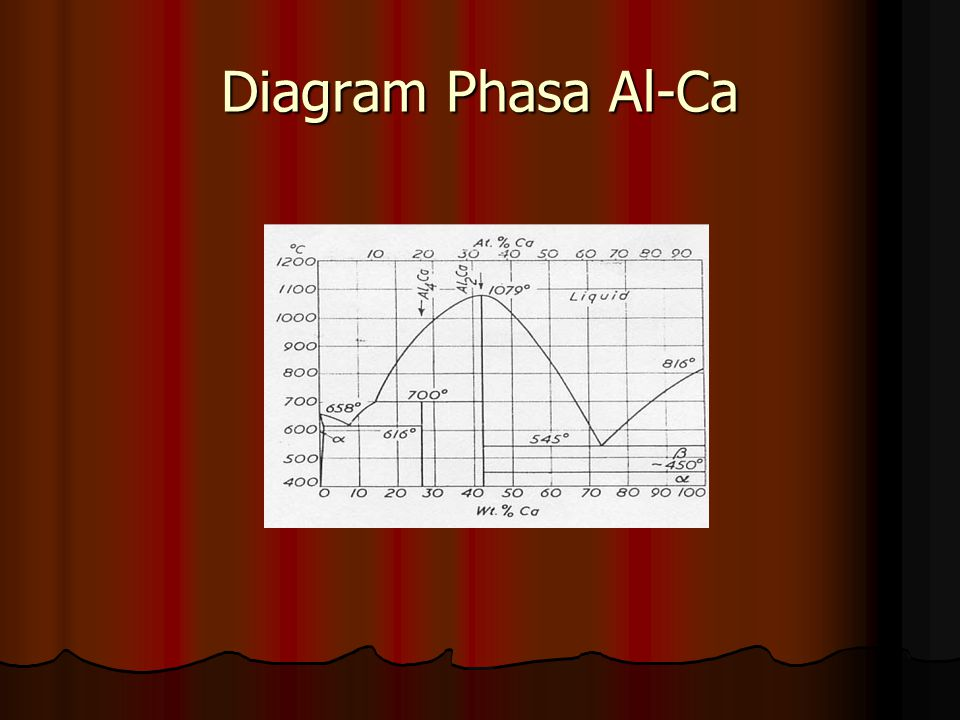Diagram Phasa Al-Ca
