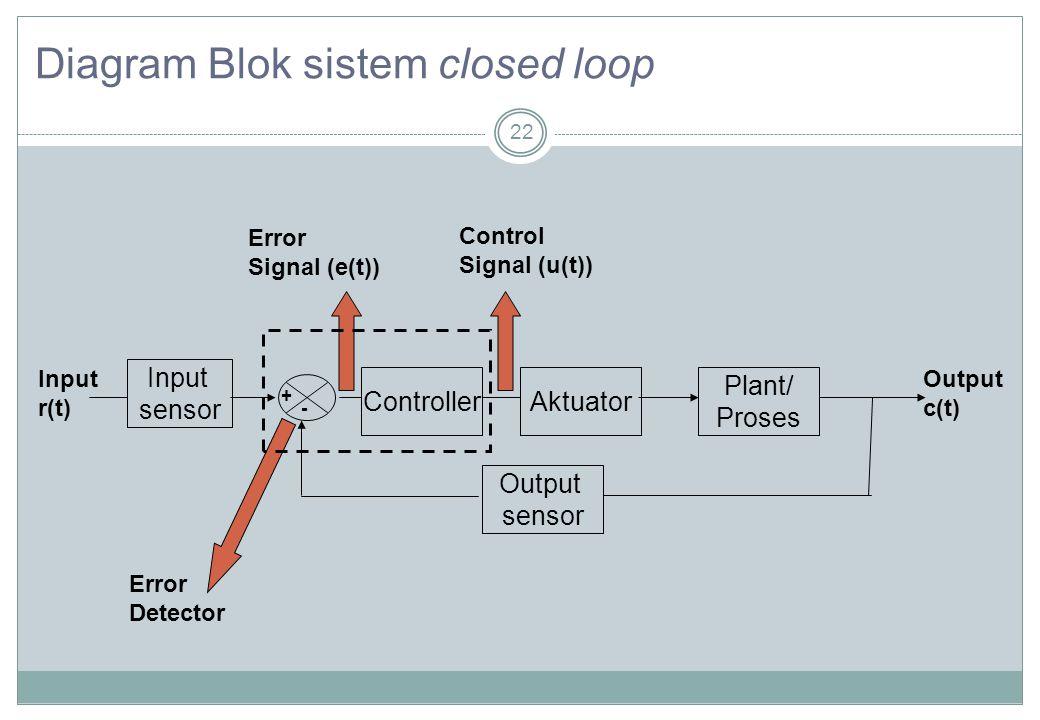 Dasar sistem kontrol sistem kontrol ppt download diagram blok sistem closed loop ccuart Image collections