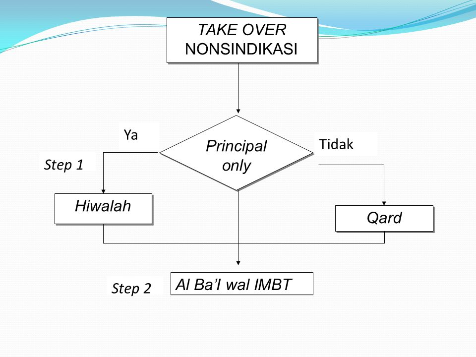 TAKE OVER NONSINDIKASI