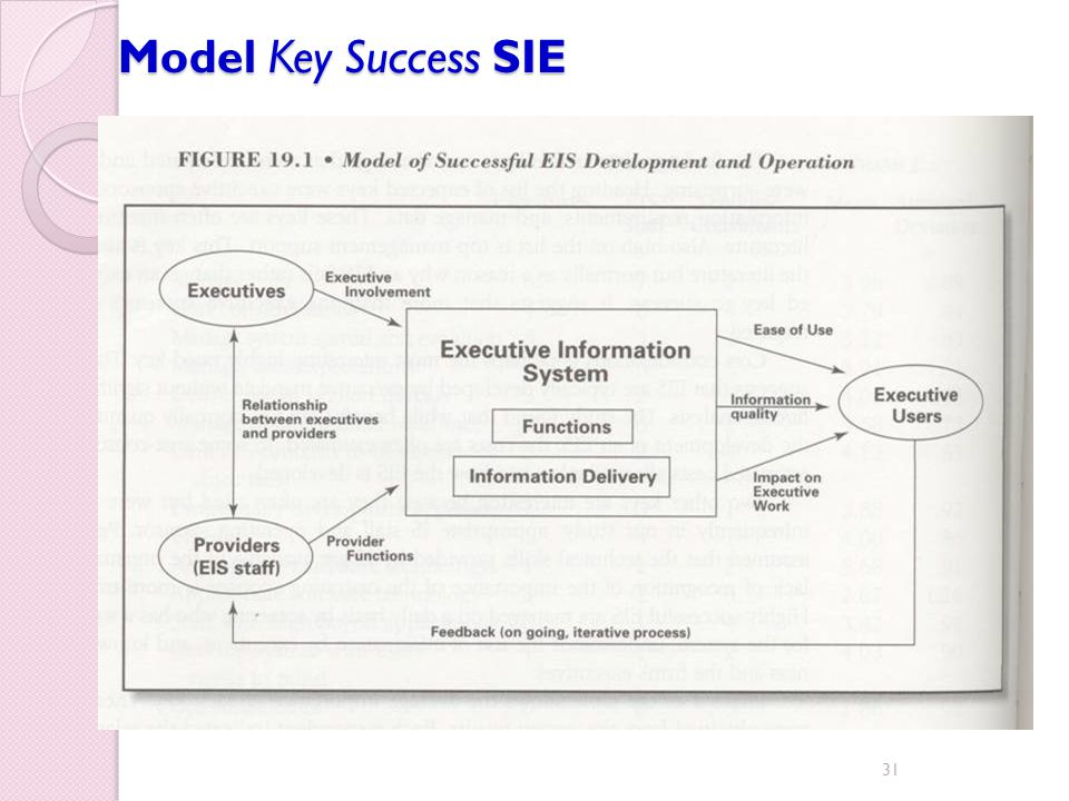 Model Key Success SIE