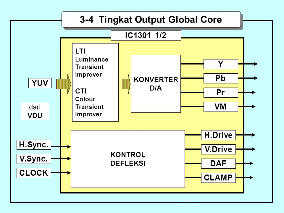 3-4 Tingkat Output Global Core
