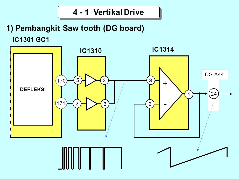 - 4 - 1 Vertikal Drive + 1) Pembangkit Saw tooth (DG board) IC1301 GC1